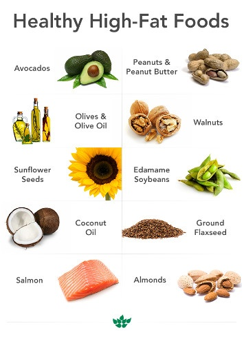 Good fat bad fat nutrition solutions for me for Fish oils are a good dietary source of