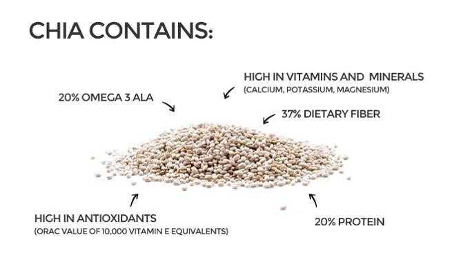 Chia Seeds contains
